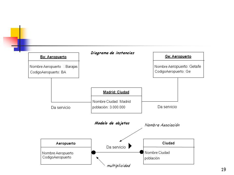Diagrama de instancias