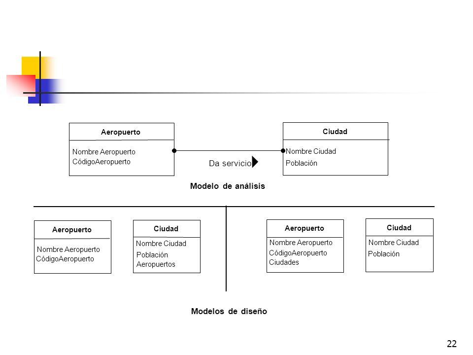 Da servicio Modelo de análisis Modelos de diseño Aeropuerto Ciudad