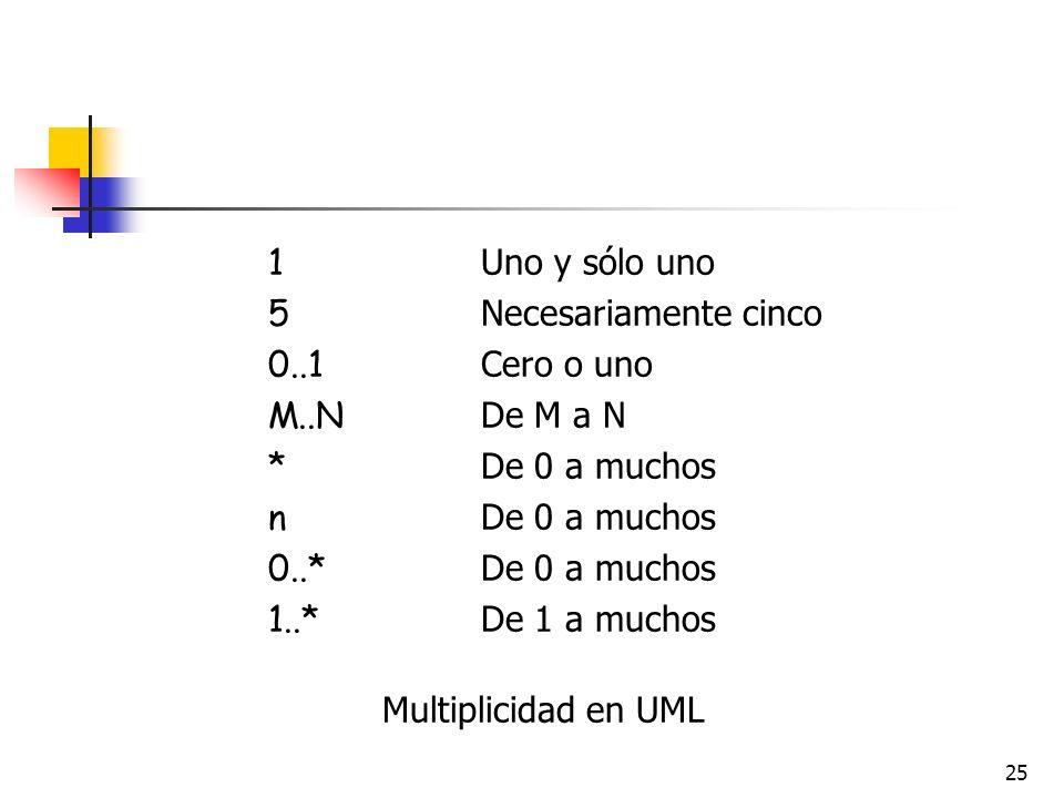 1 Uno y sólo uno 5 Necesariamente cinco. 0..1 Cero o uno. M..N De M a N. * De 0 a muchos.