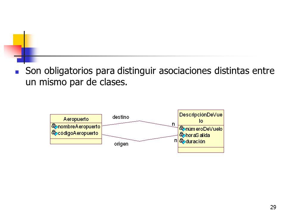 Son obligatorios para distinguir asociaciones distintas entre un mismo par de clases.
