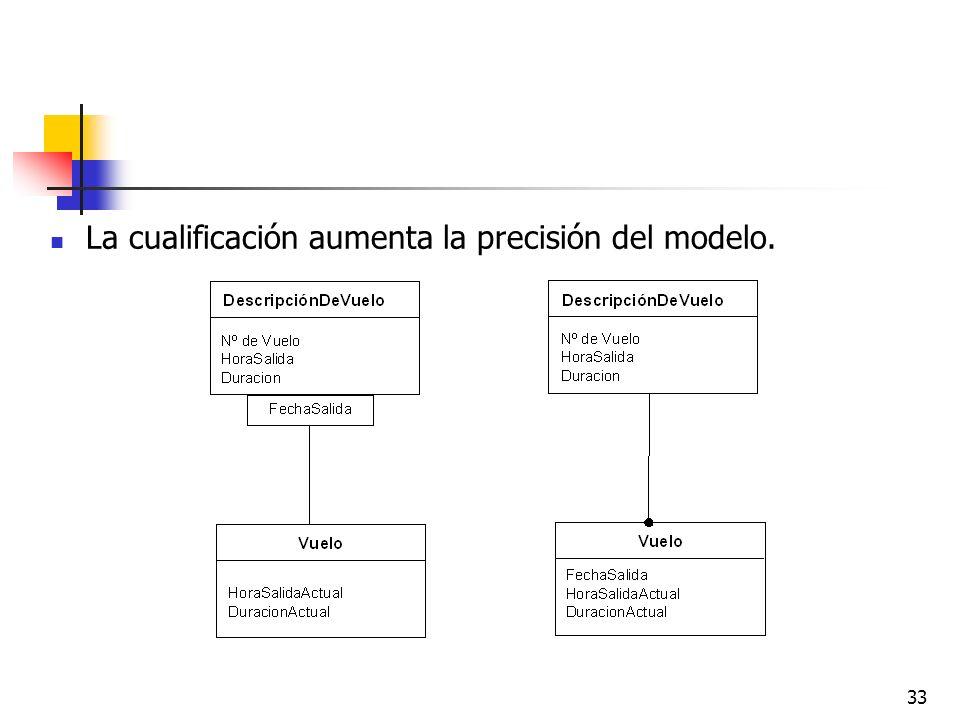 La cualificación aumenta la precisión del modelo.