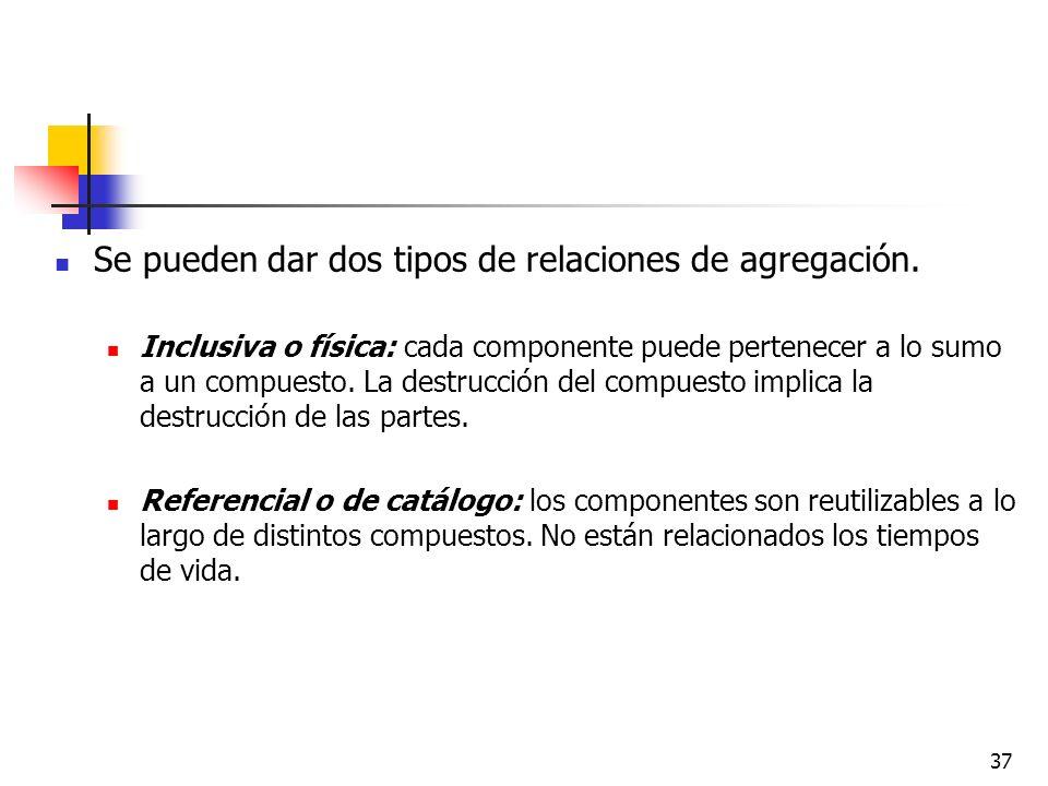 Se pueden dar dos tipos de relaciones de agregación.