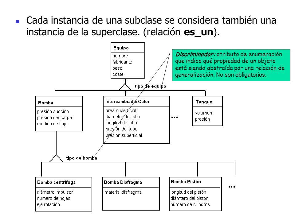 Cada instancia de una subclase se considera también una instancia de la superclase. (relación es_un).