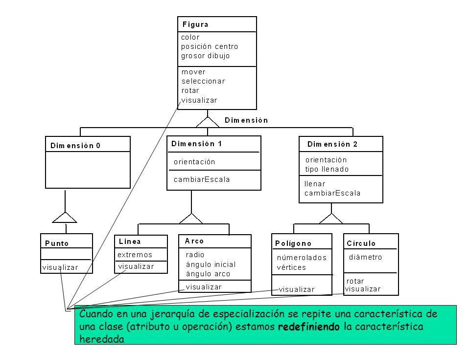 Cuando en una jerarquía de especialización se repite una característica de una clase (atributo u operación) estamos redefiniendo la característica heredada