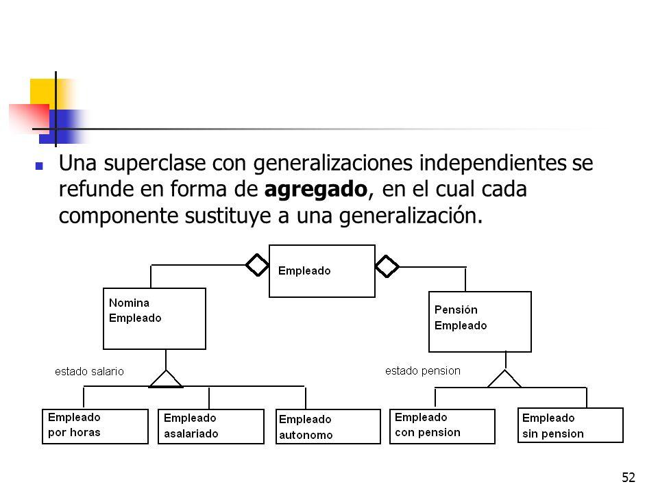 Una superclase con generalizaciones independientes se refunde en forma de agregado, en el cual cada componente sustituye a una generalización.