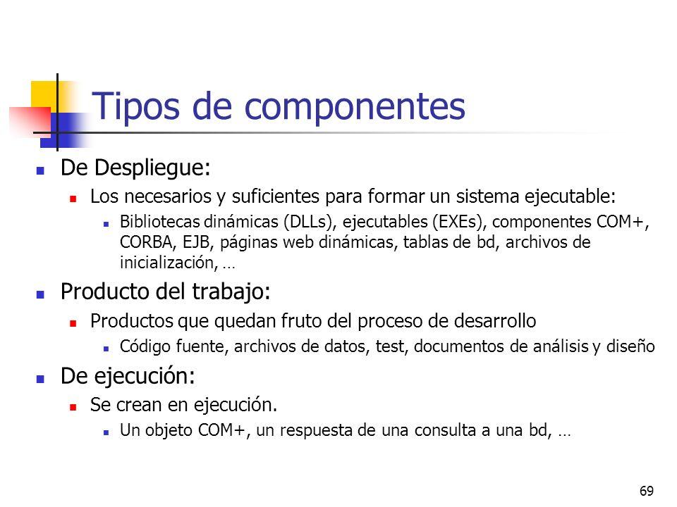 Tipos de componentes De Despliegue: Producto del trabajo: