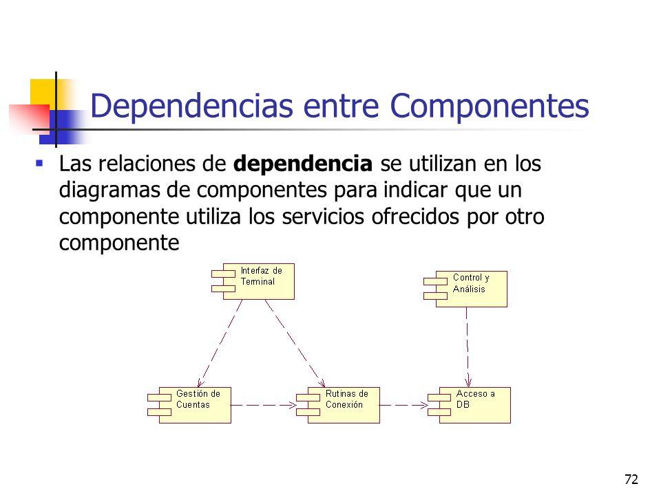 Dependencias entre Componentes