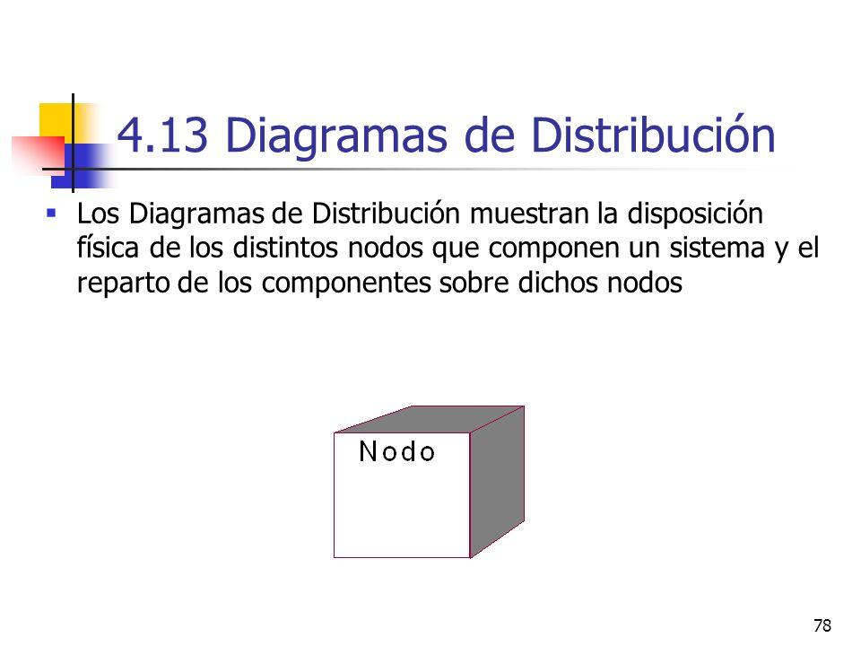 4.13 Diagramas de Distribución