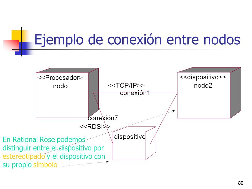 Ejemplo de conexión entre nodos