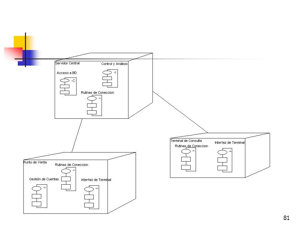 El Diagrama de Distribución modela la distribución en tiempo de ejecución de los elementos de procesamiento y componentes de software, junto a los procesos y objetos asociados