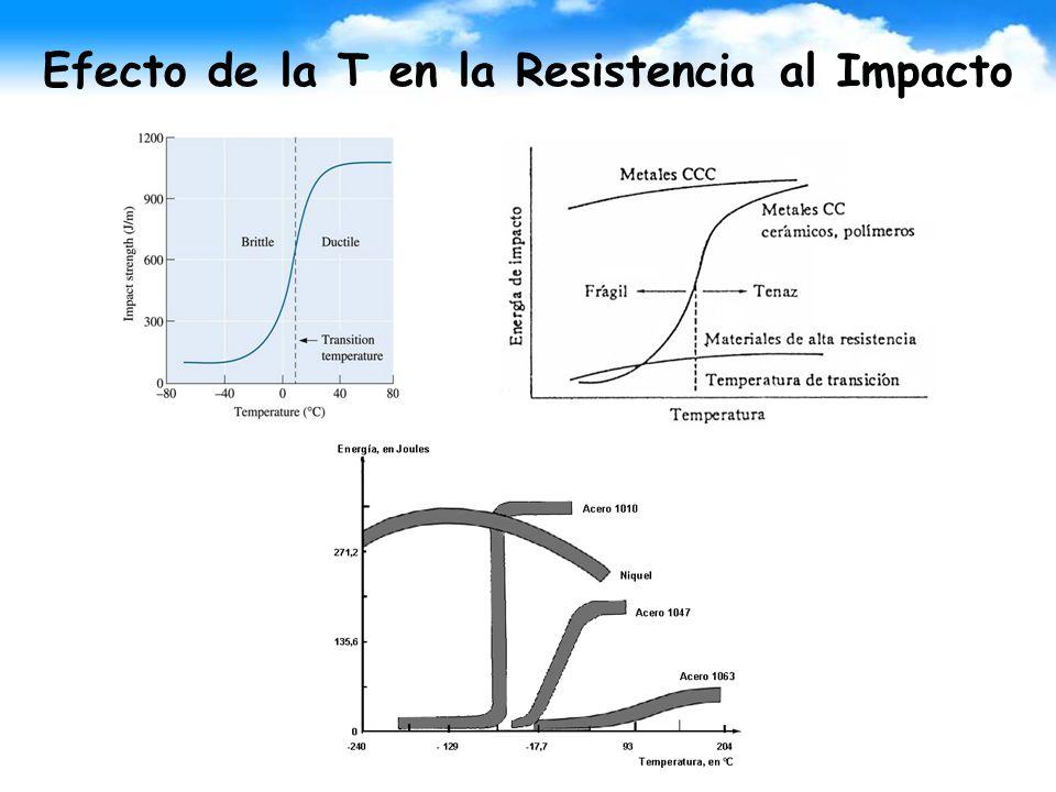 Efecto de la T en la Resistencia al Impacto