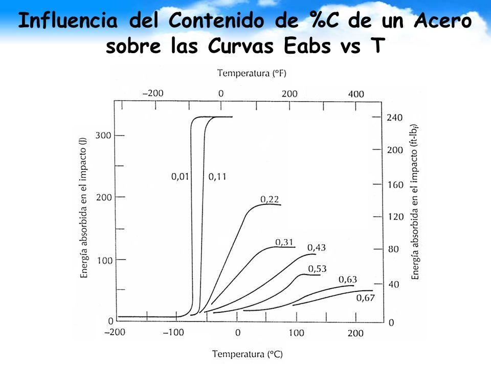 Influencia del Contenido de %C de un Acero sobre las Curvas Eabs vs T