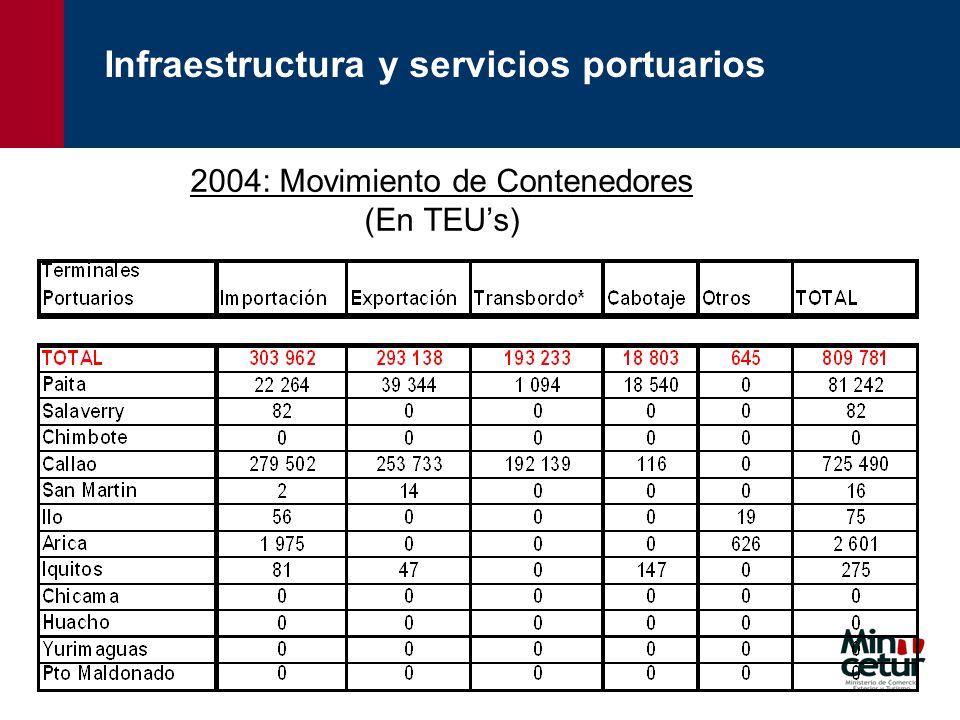 2004: Movimiento de Contenedores (En TEU's)