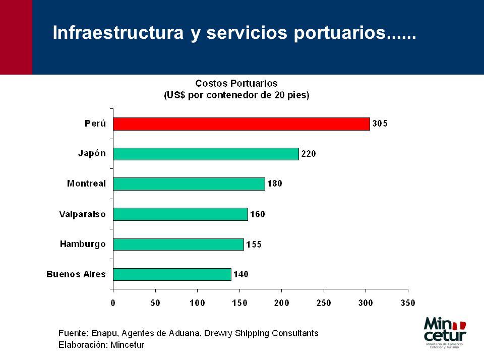 Infraestructura y servicios portuarios......
