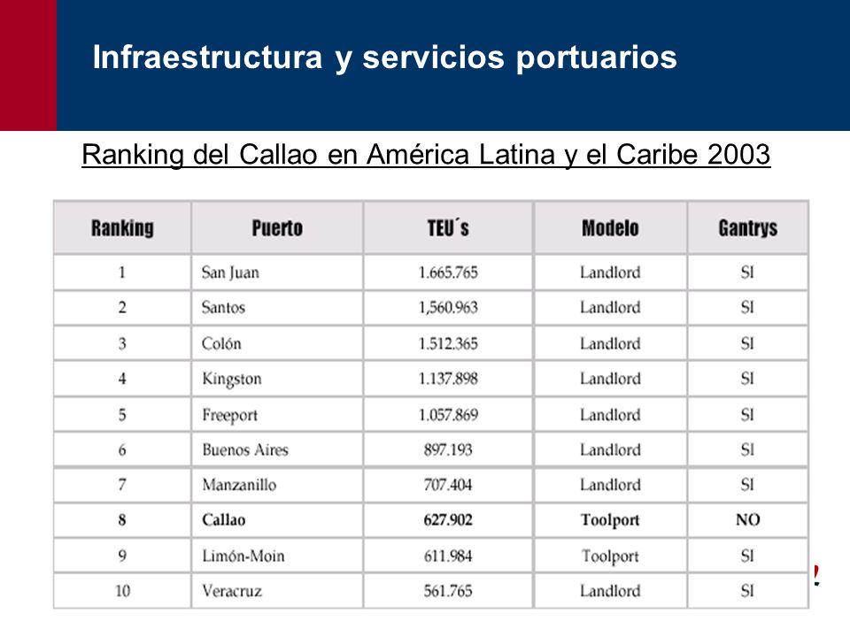 Ranking del Callao en América Latina y el Caribe 2003