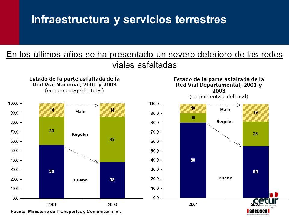 Infraestructura y servicios terrestres