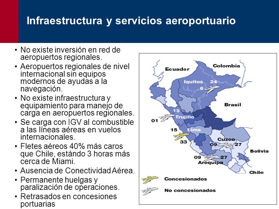 Infraestructura y servicios aeroportuario