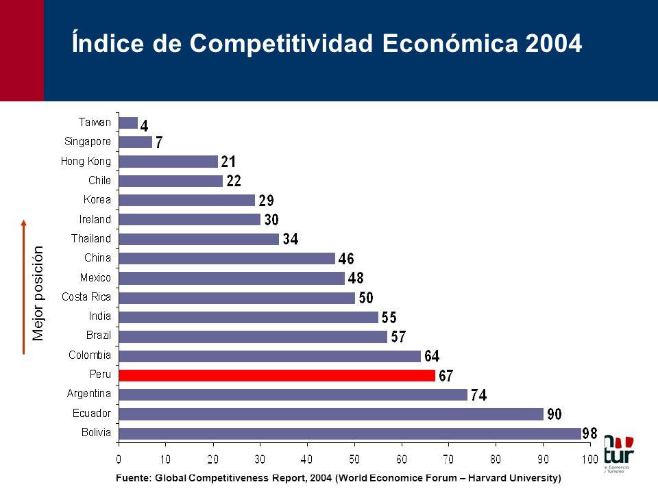 Índice de Competitividad Económica 2004
