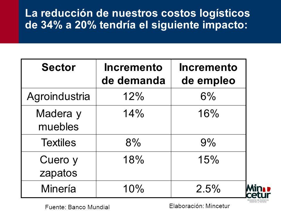 Incremento de empleo Incremento de demanda Sector