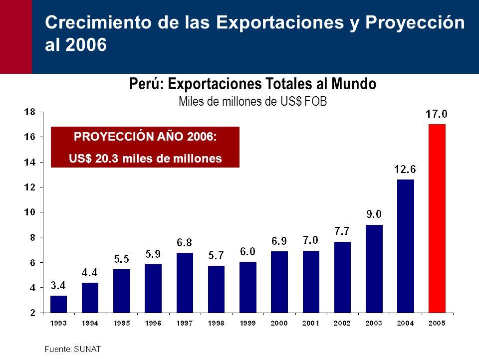 Perú: Exportaciones Totales al Mundo Miles de millones de US$ FOB