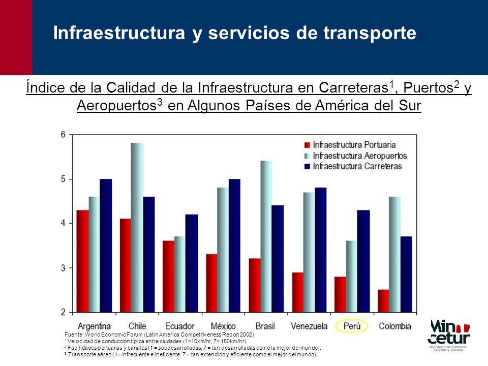 Infraestructura y servicios de transporte