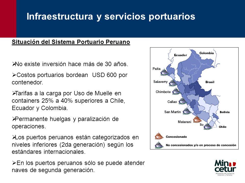 Infraestructura y servicios portuarios