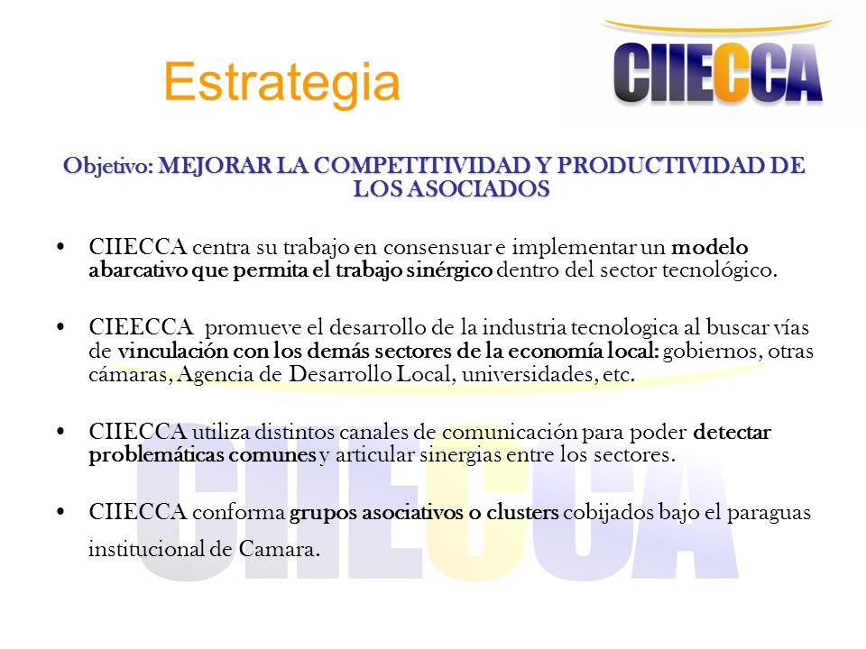 Objetivo: MEJORAR LA COMPETITIVIDAD Y PRODUCTIVIDAD DE LOS ASOCIADOS