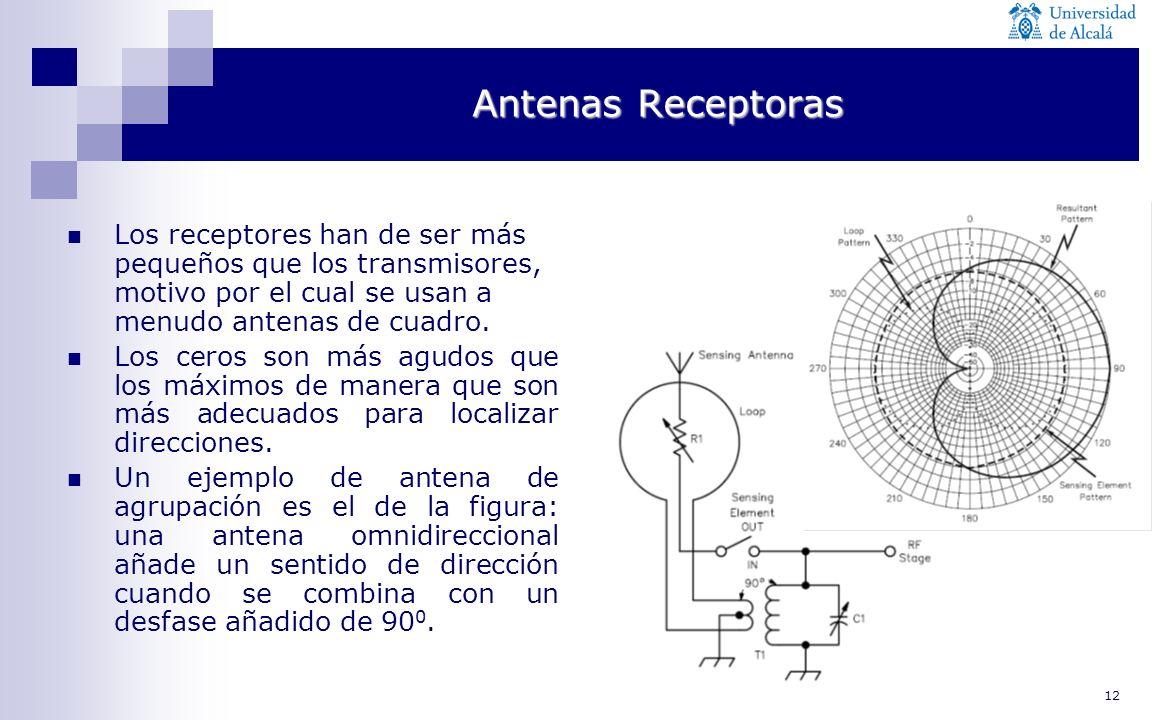 Antenas Receptoras Los receptores han de ser más pequeños que los transmisores, motivo por el cual se usan a menudo antenas de cuadro.