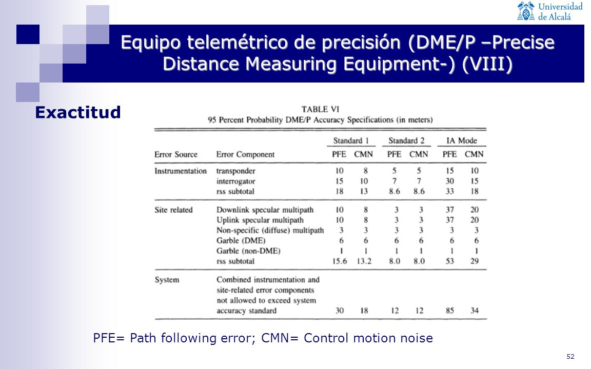 Equipo telemétrico de precisión (DME/P –Precise Distance Measuring Equipment-) (VIII)