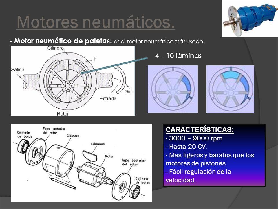 Motores neumáticos. - Motor neumático de paletas: es el motor neumático más usado. 4 – 10 láminas.