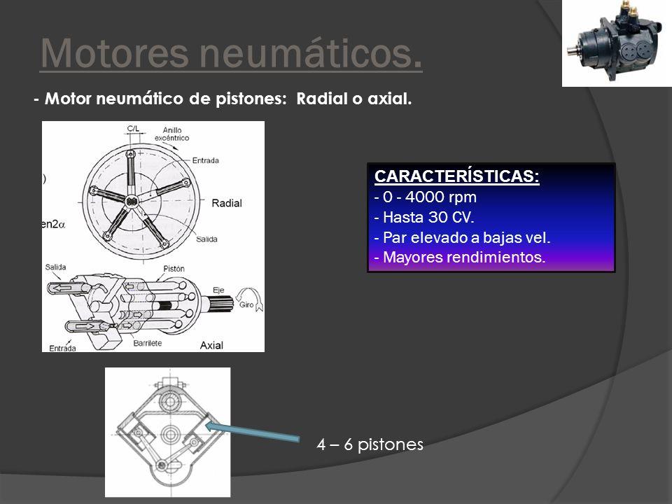Motores neumáticos. - Motor neumático de pistones: Radial o axial.