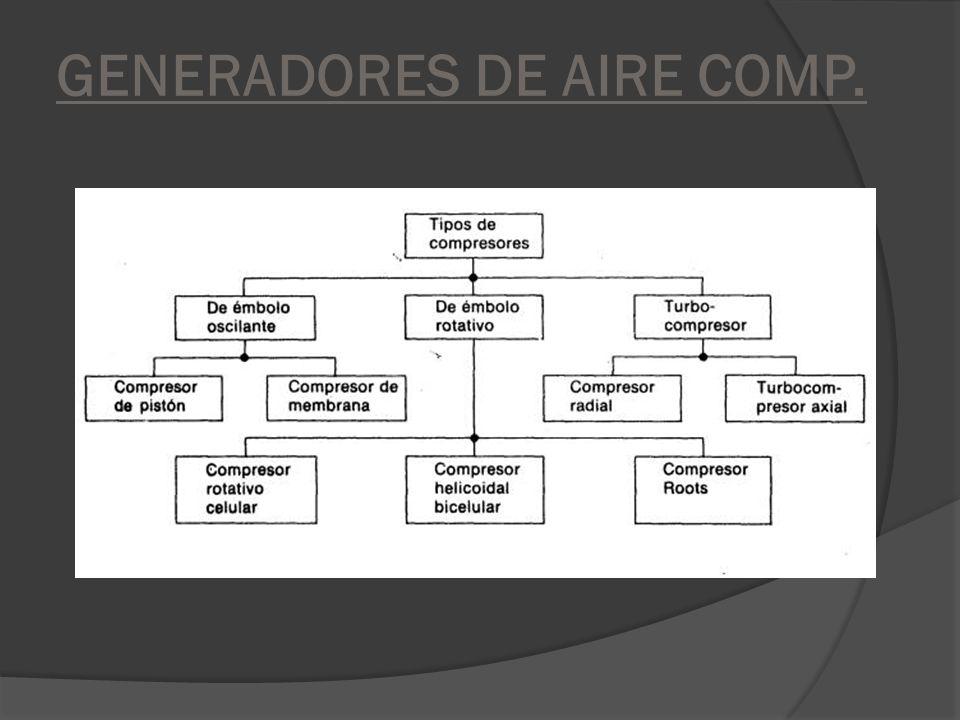 GENERADORES DE AIRE COMP.