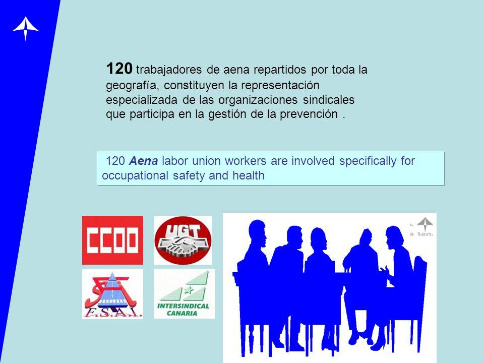 120 trabajadores de aena repartidos por toda la geografía, constituyen la representación especializada de las organizaciones sindicales que participa en la gestión de la prevención .