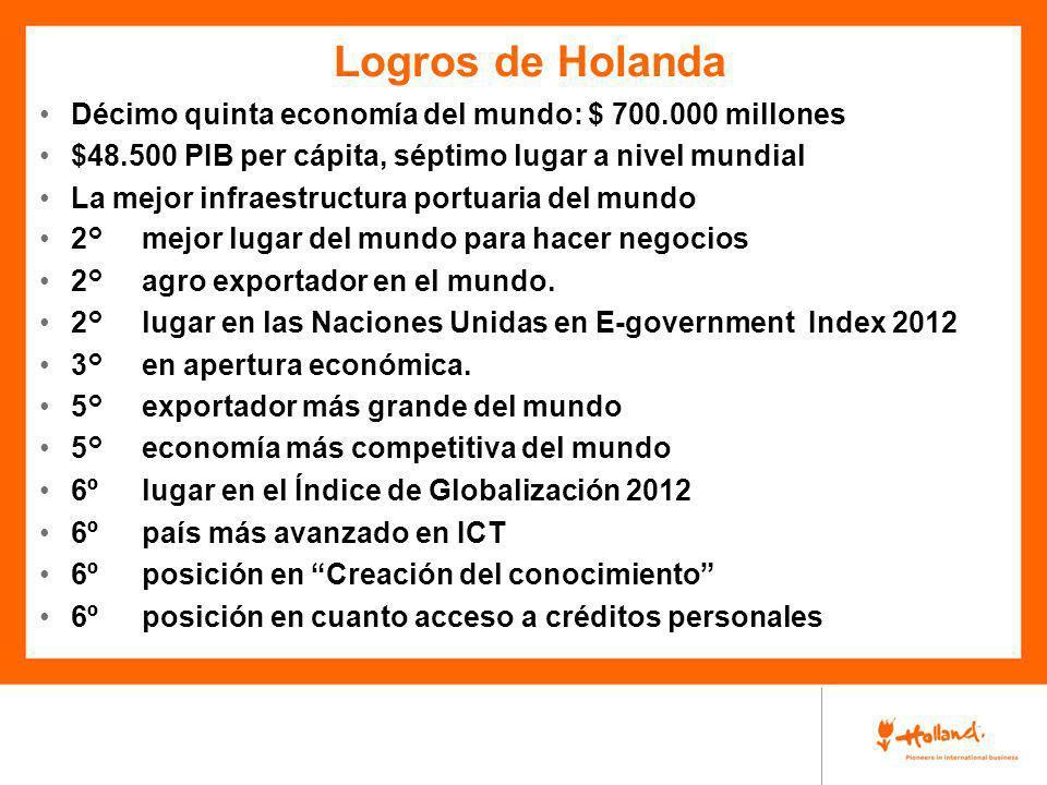 Logros de Holanda Décimo quinta economía del mundo: $ 700.000 millones