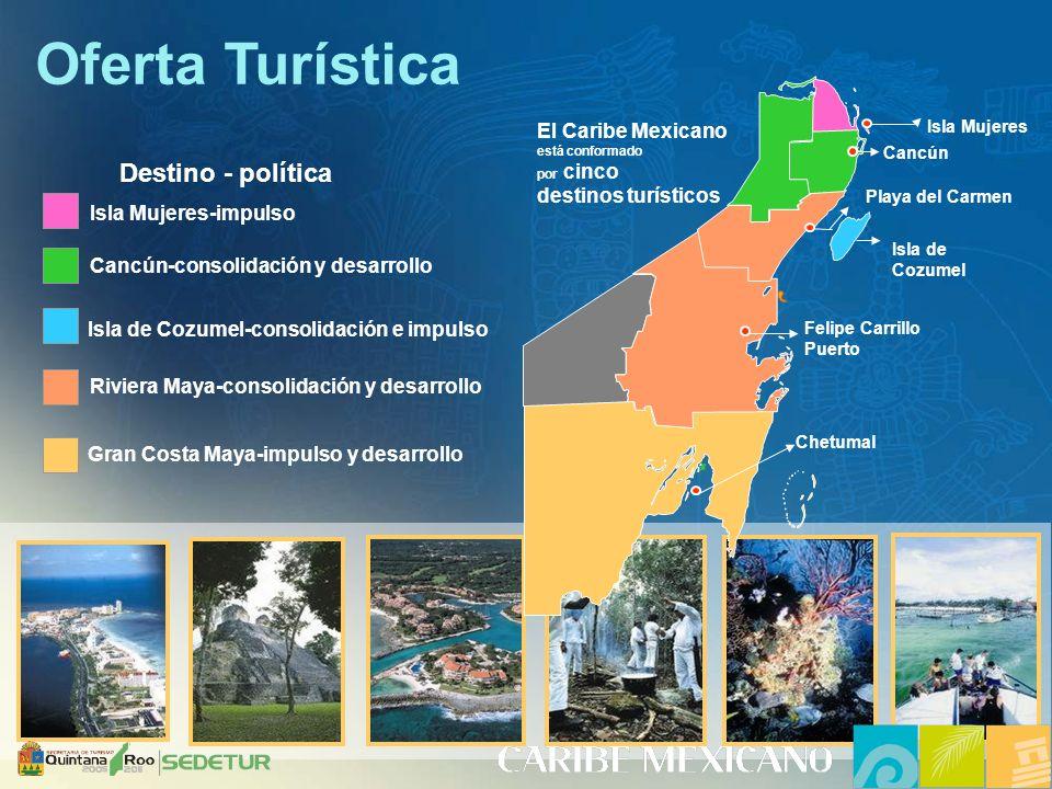 Oferta Turística Destino - política El Caribe Mexicano