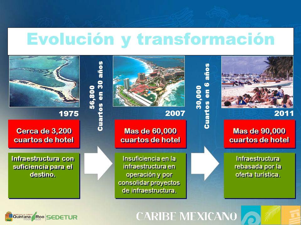 Evolución y transformación