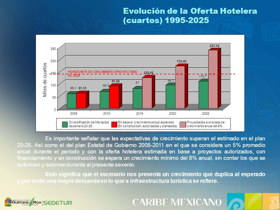 Evolución de la Oferta Hotelera (cuartos) 1995-2025