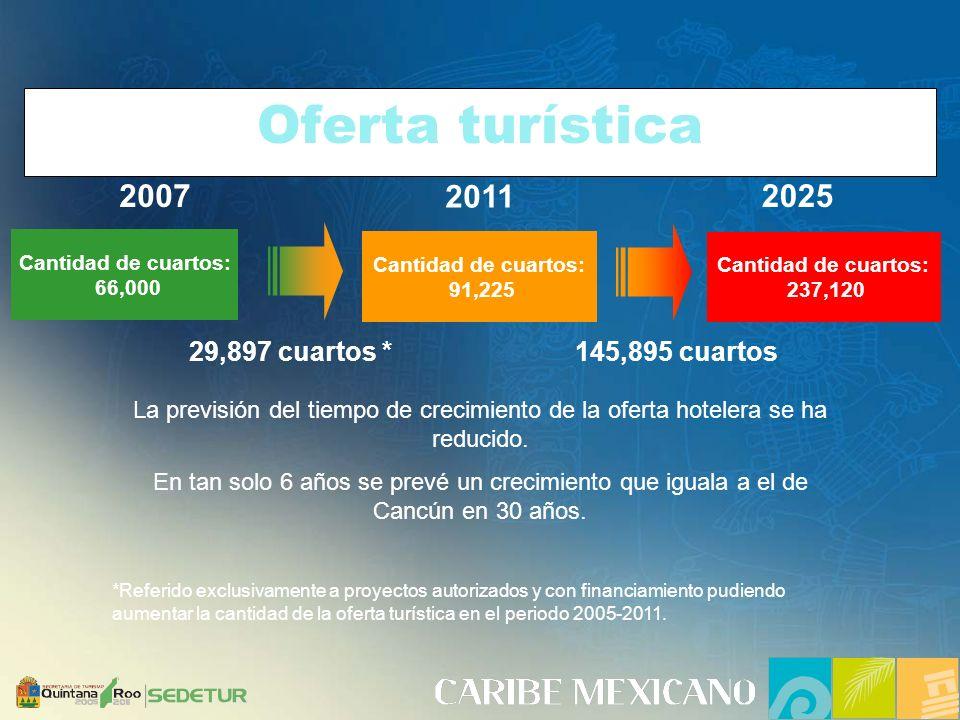 Oferta turística 2007 2011 2025 29,897 cuartos * 145,895 cuartos