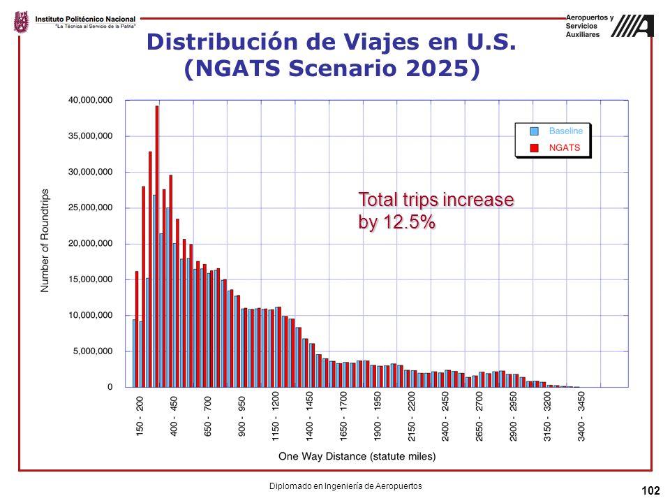 Distribución de Viajes en U.S. (NGATS Scenario 2025)