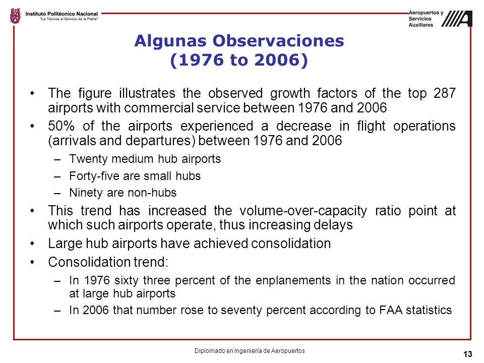 Algunas Observaciones (1976 to 2006)