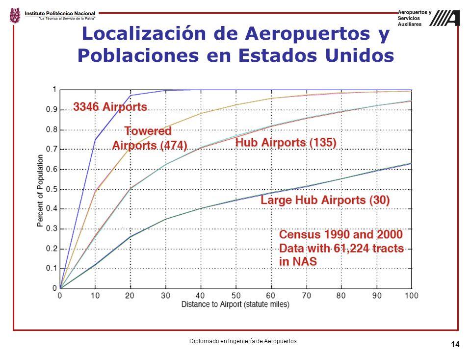 Localización de Aeropuertos y Poblaciones en Estados Unidos