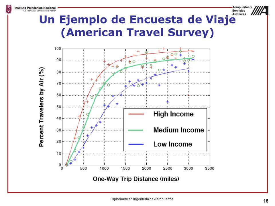 Un Ejemplo de Encuesta de Viaje (American Travel Survey)