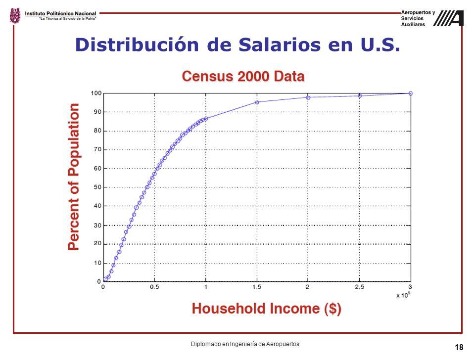 Distribución de Salarios en U.S.