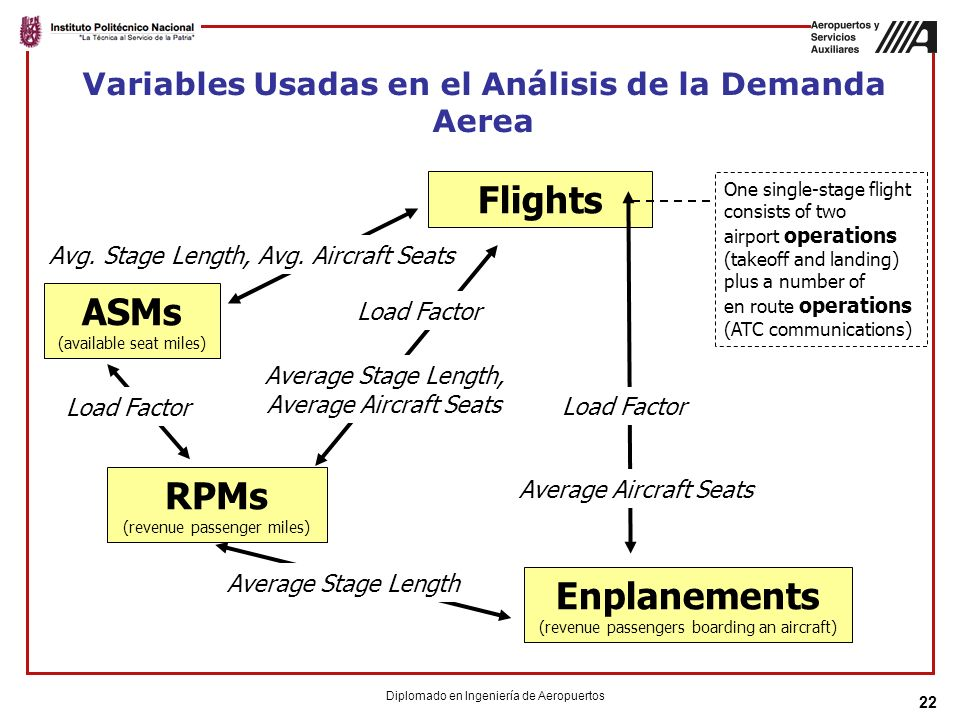 Variables Usadas en el Análisis de la Demanda Aerea