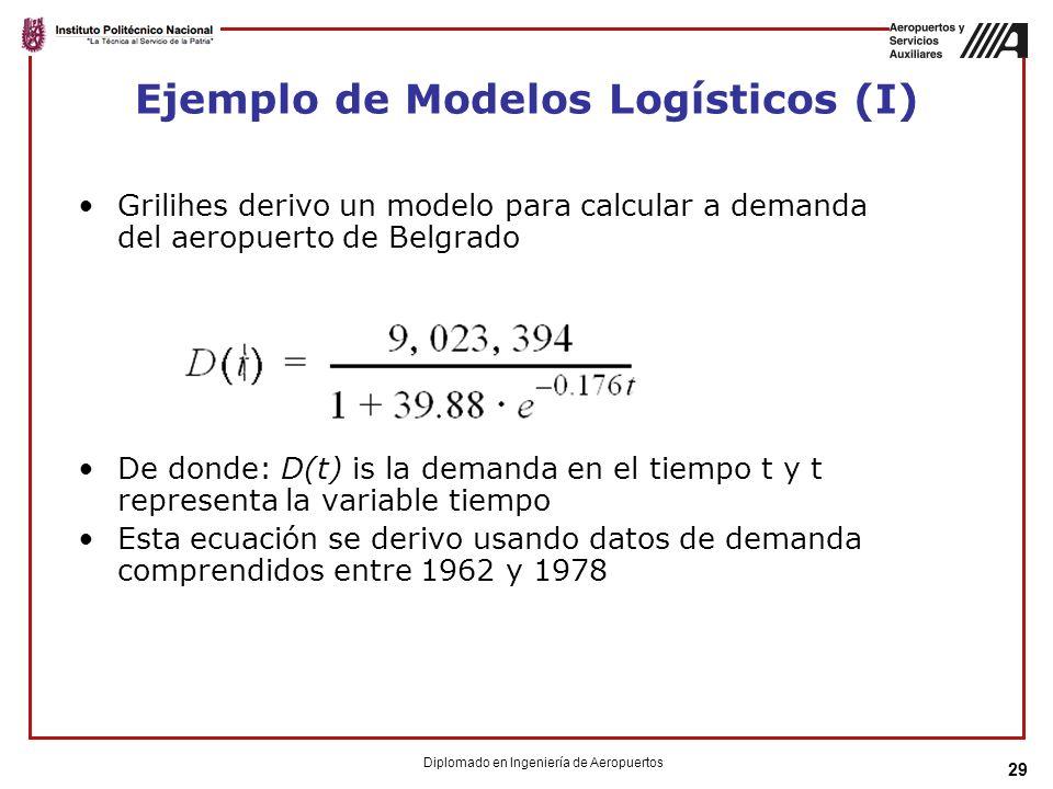 Ejemplo de Modelos Logísticos (I)