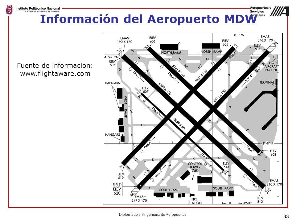 Información del Aeropuerto MDW