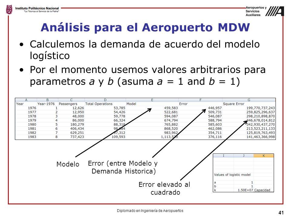 Análisis para el Aeropuerto MDW