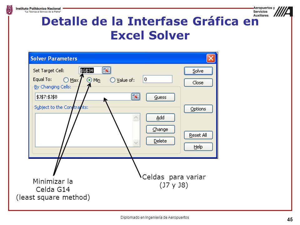 Detalle de la Interfase Gráfica en Excel Solver