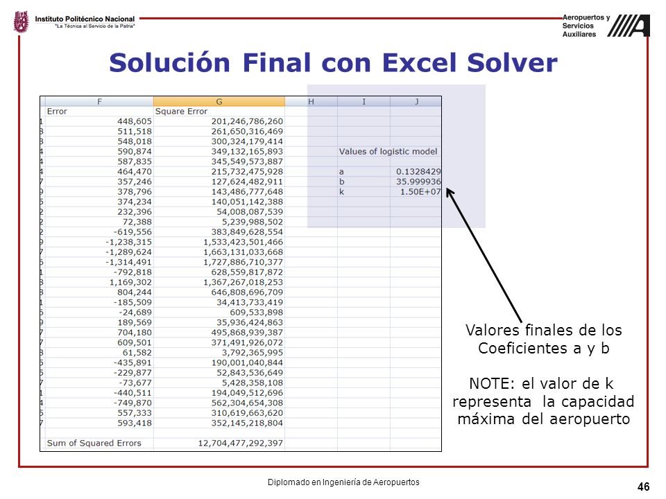 Solución Final con Excel Solver