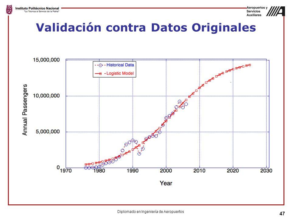 Validación contra Datos Originales
